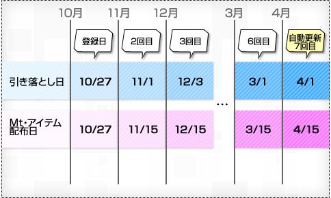 クレジットカードで2012年10月27日に登録した例