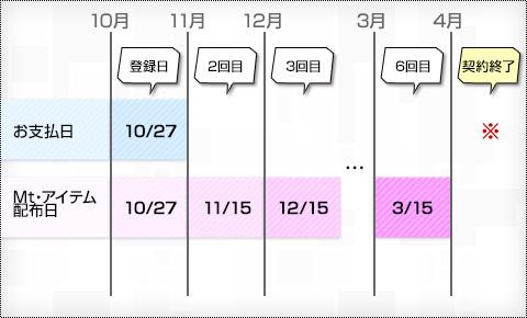 プリペイド式電子マネーで2012年10月27日に登録した例