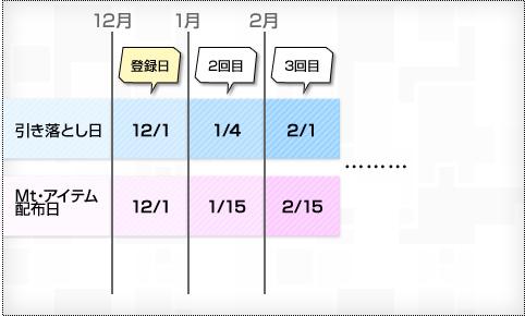 クレジットカードで2012年10月1日に登録した例