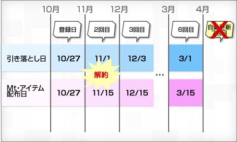 クレジットカードで2012年10月27日に登録し、11月10日に解約した例